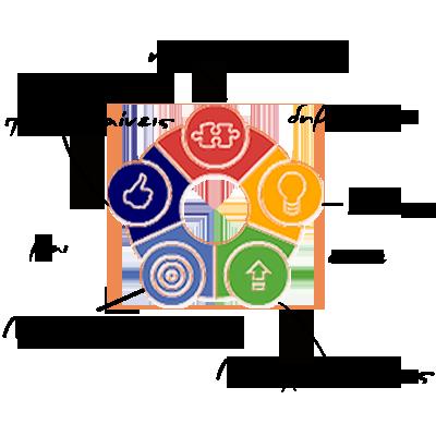 """Ενωμένες γροθιές 5 ατόμων σχηματίζουν αστέρι. Σε πρώτο επίπεδο εμφανίζεται το λογότυπο της ΣΥΝ ΤΟΙΣ ΑΛΛΟΙΣ ΚΟΙΝΣΕΠ με τη σημασία του """"Η Συνεργασία (σήμα κομματιού παζλ) δημιουργεί Ιδέες (σήμα λάμπας), ώστε να Προοδεύεις (σήμα βέλους προς τα επάνω), να Επεκτείνεσαι(σήμα ομόκεντρων κύκλων) και να Πετυχαίνεις (σήμα """"like"""")"""