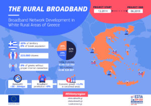Πληροφοριακό infographic του έργου Rural broadband